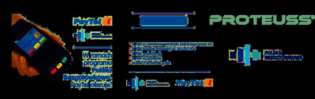 Bezpłatne terminale Paytel w programie Polska Bezgotówkowa infografika proteuss
